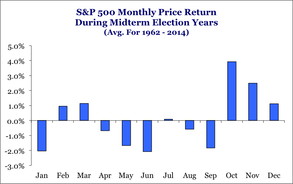 S&P 500 Monthly Price Return During Midterm Election Year