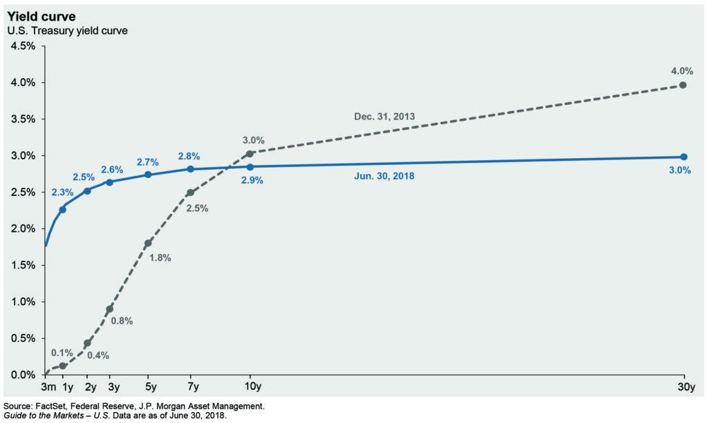 graph-JPMorgan-yield-curve