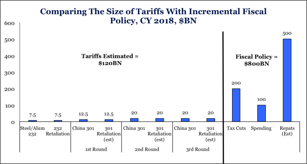 Comparing the size of tariffs with incremental fiscal policy
