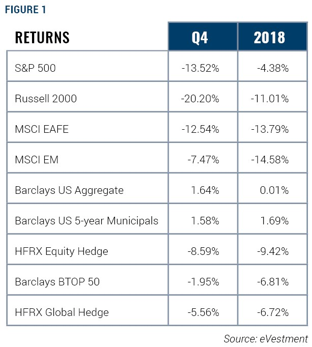 Q4 and 2018 Returns-eVestment