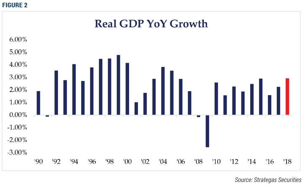 Real GDP YoY Growth