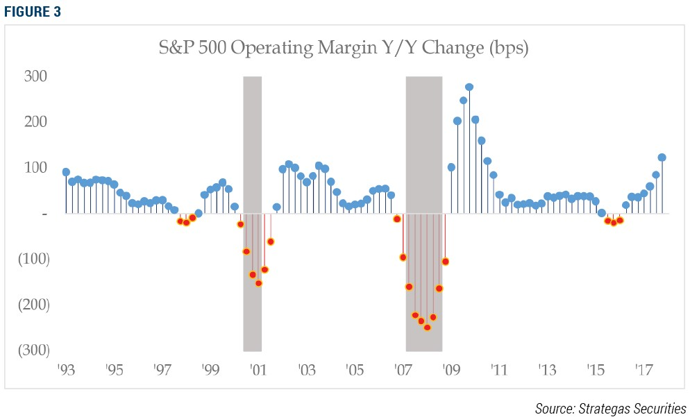 S&P 500 Operating Margin Y-Y Change bps