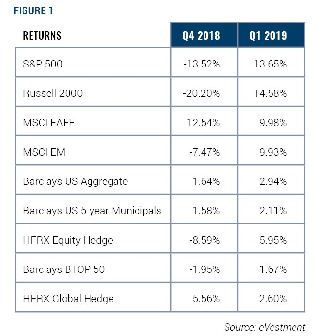 Q4 2018 and Q1 2019 Returns Source: eVestments
