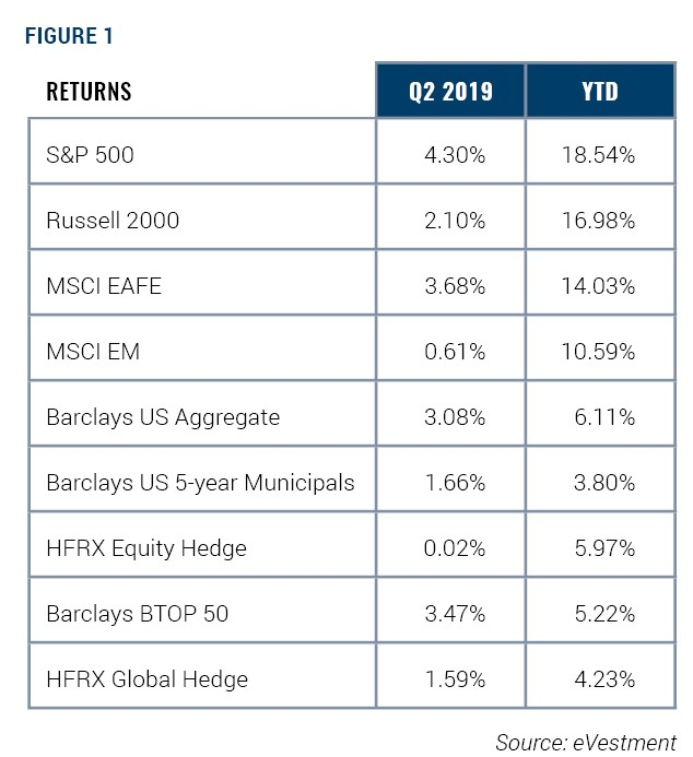 Quarter 2 and Year-to-date Returns