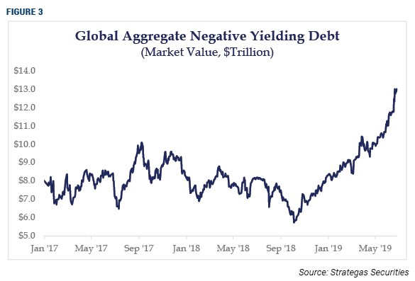 Global Aggregate negative yielding debt
