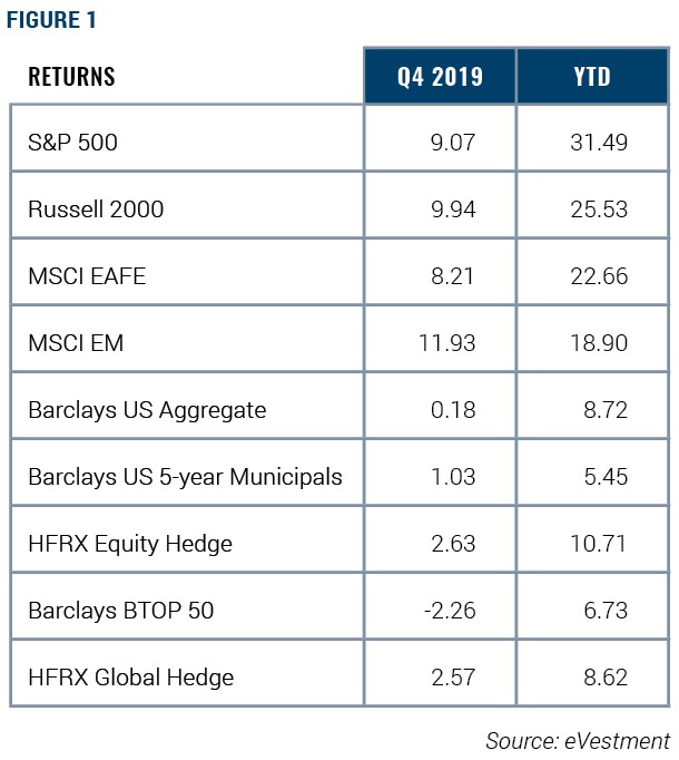 Figure 1, 4th Quarter Returns and Year to Date