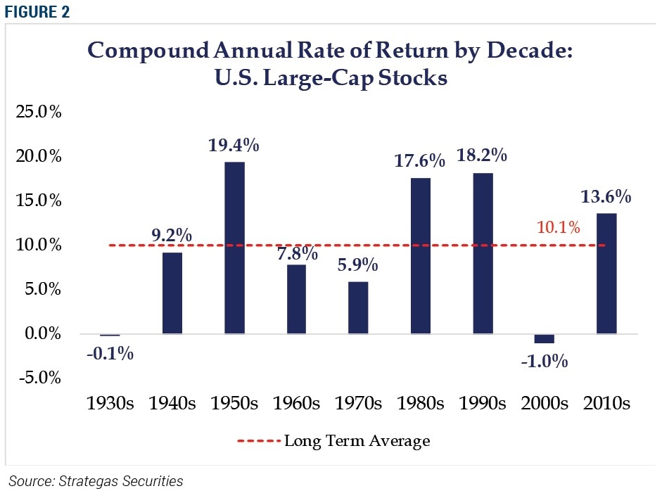 Figure 2, Compound Annual Rate of Return by Decade: U.S. Large-Cap Stocks