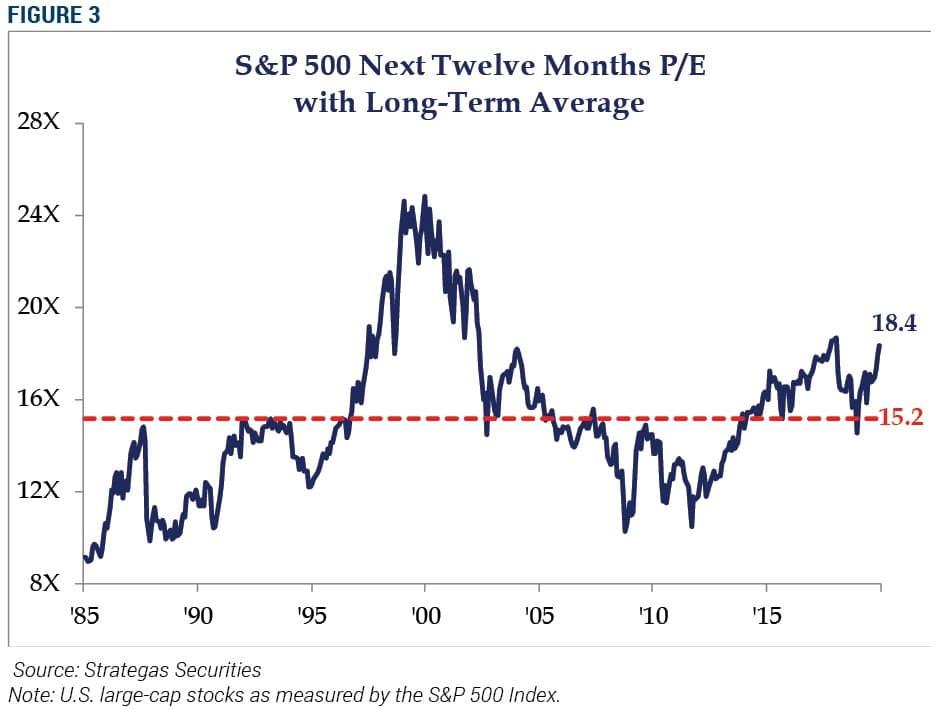 S&P 500 Next Twelve Months P/E with long-term average