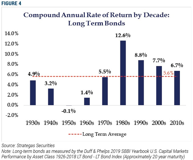 Compound Annual Rate of Return by Decade: Long Term Bonds