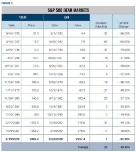 S&P 500 Bear Markets