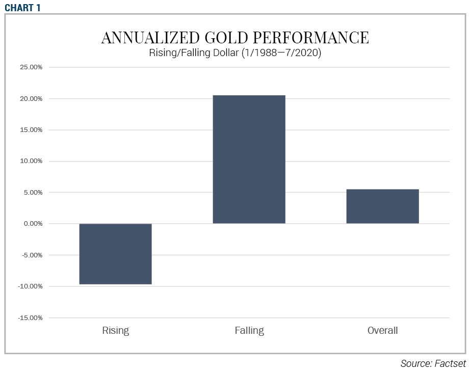 Chart 1 - Annualized gold performance rising/falling dollar