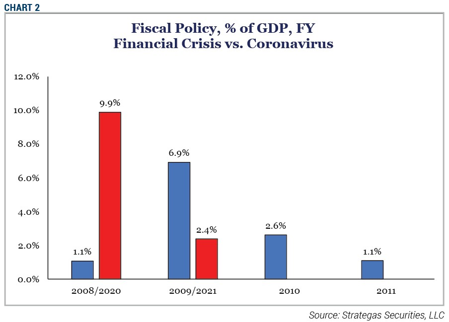 Chart 2 - Fiscal Policy, % of GDP, FY Financial Crisis vs Coronavirus