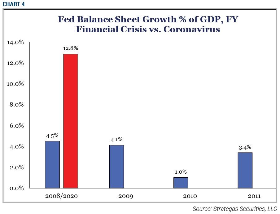 Chart 4 - Fed Balance Sheet Growth % of GDP, FY Financial Crisis vs Coronavirus