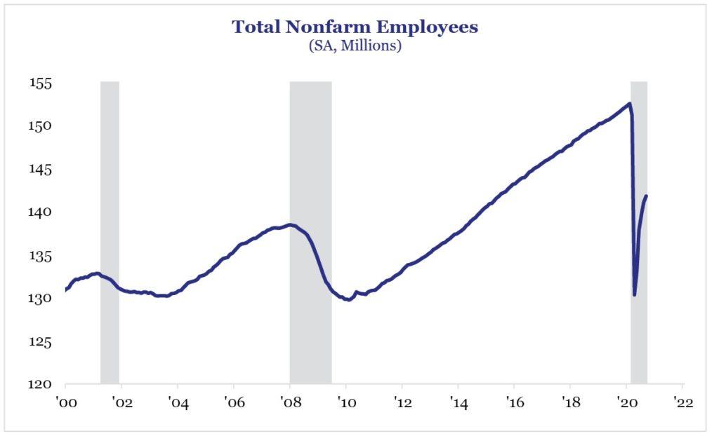 Figure 2 - Total Nonfarm Employees