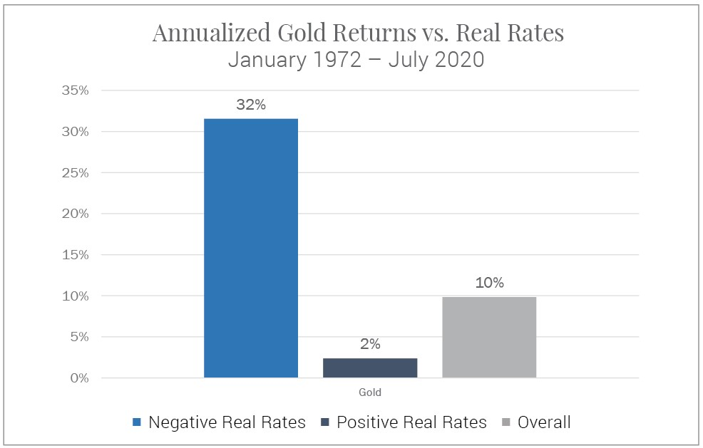 Figure 3 - Annualized Gold Rates vs. Real Rates