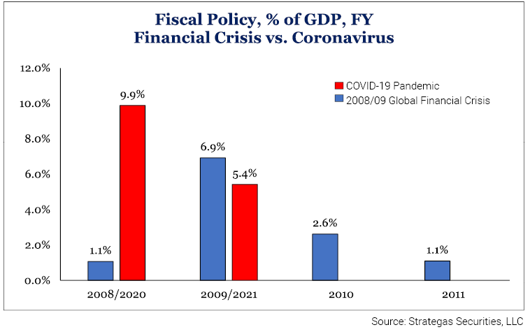 Figure 2-Fiscal Policy, % of GDP, FY