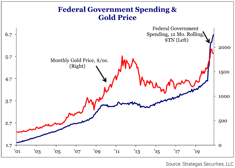 Figure 4 - Fed Government Spending & Gold Price